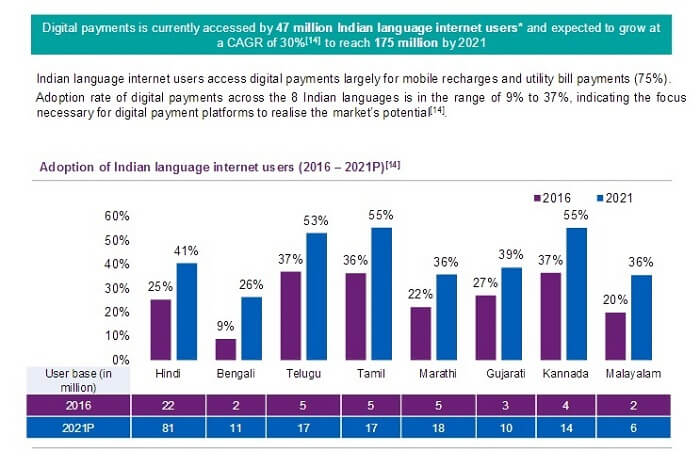 Highest language Internet users in India and digital payment