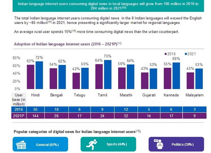 Highest language Internet users in India in News is Tamil