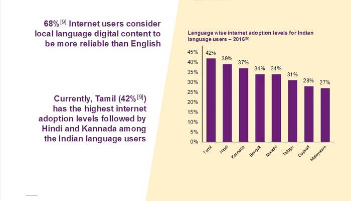 Highest language Internet users in India